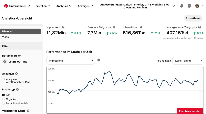 Pinterest Marketing Analytics Reichweite